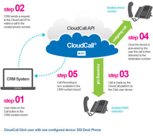 Synety Cloud Call Diagram
